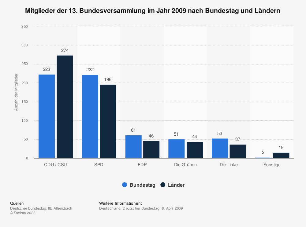 Statistik: Mitglieder der 13. Bundesversammlung im Jahr 2009 nach Bundestag und Ländern | Statista