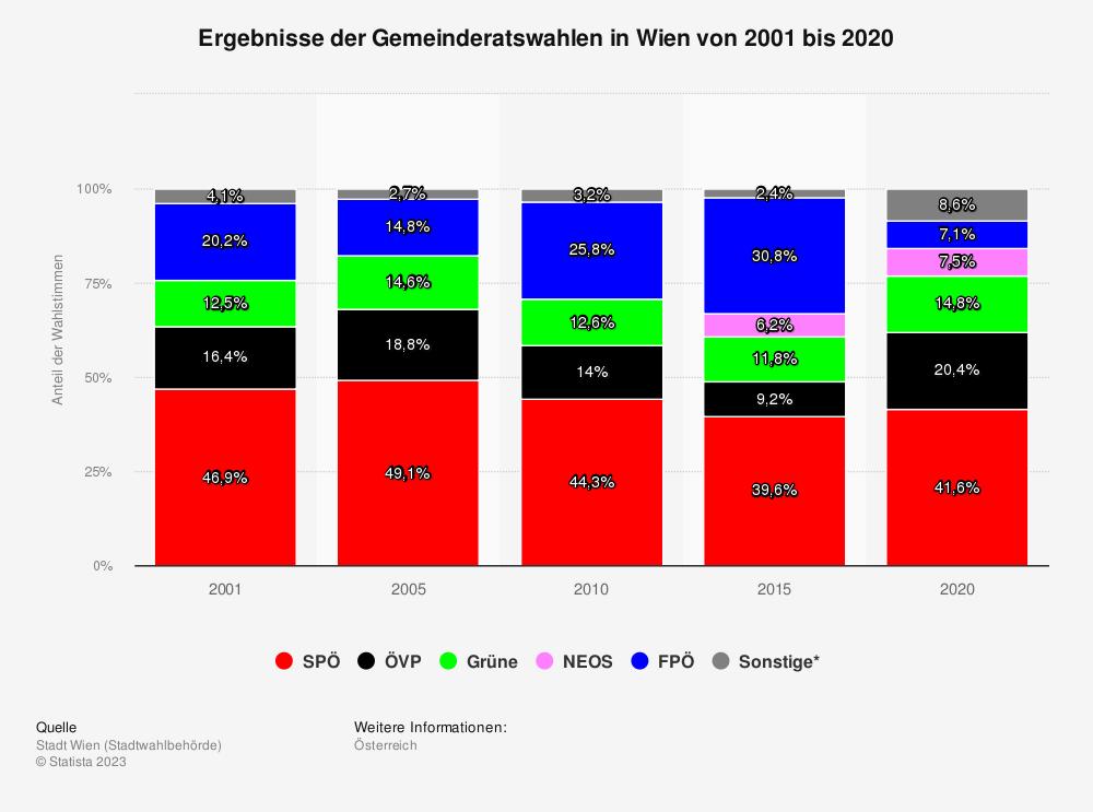 Statistik: Ergebnisse der Gemeinderatswahlen in Wien von 2001 bis 2020 | Statista