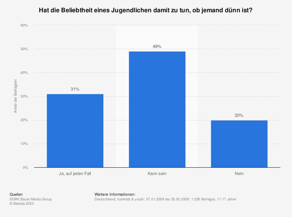 Statistik: Hat die Beliebtheit eines Jugendlichen damit zu tun, ob jemand dünn ist? | Statista