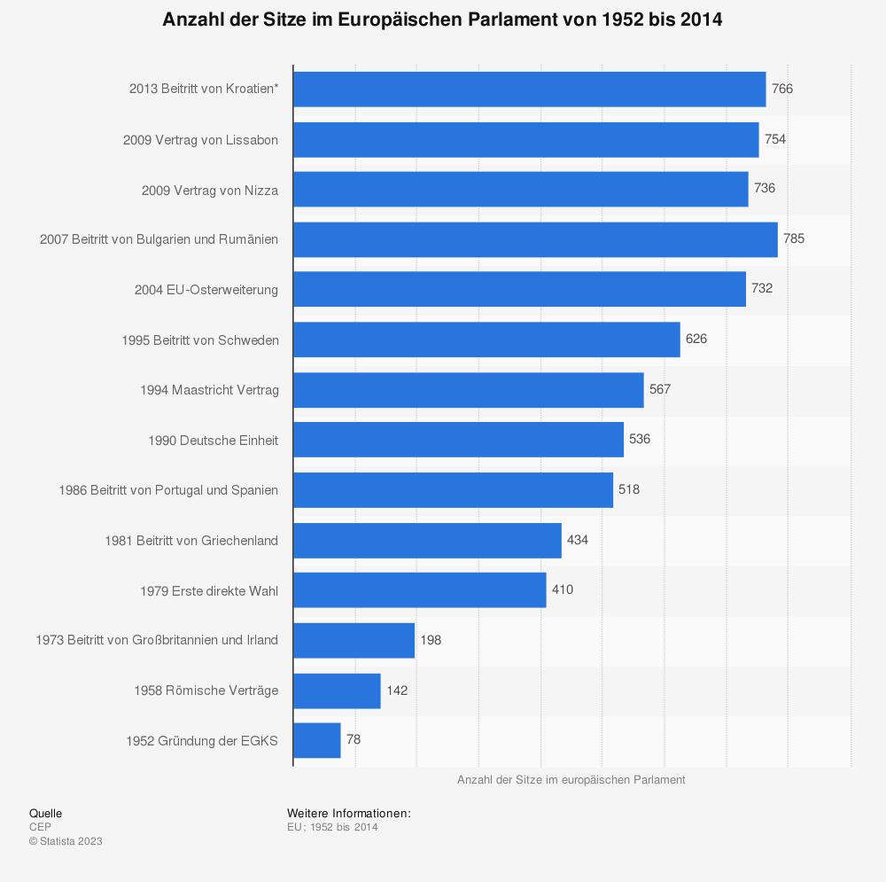 Statistik: Anzahl der Sitze im Europäischen Parlament von 1952 bis 2014 | Statista