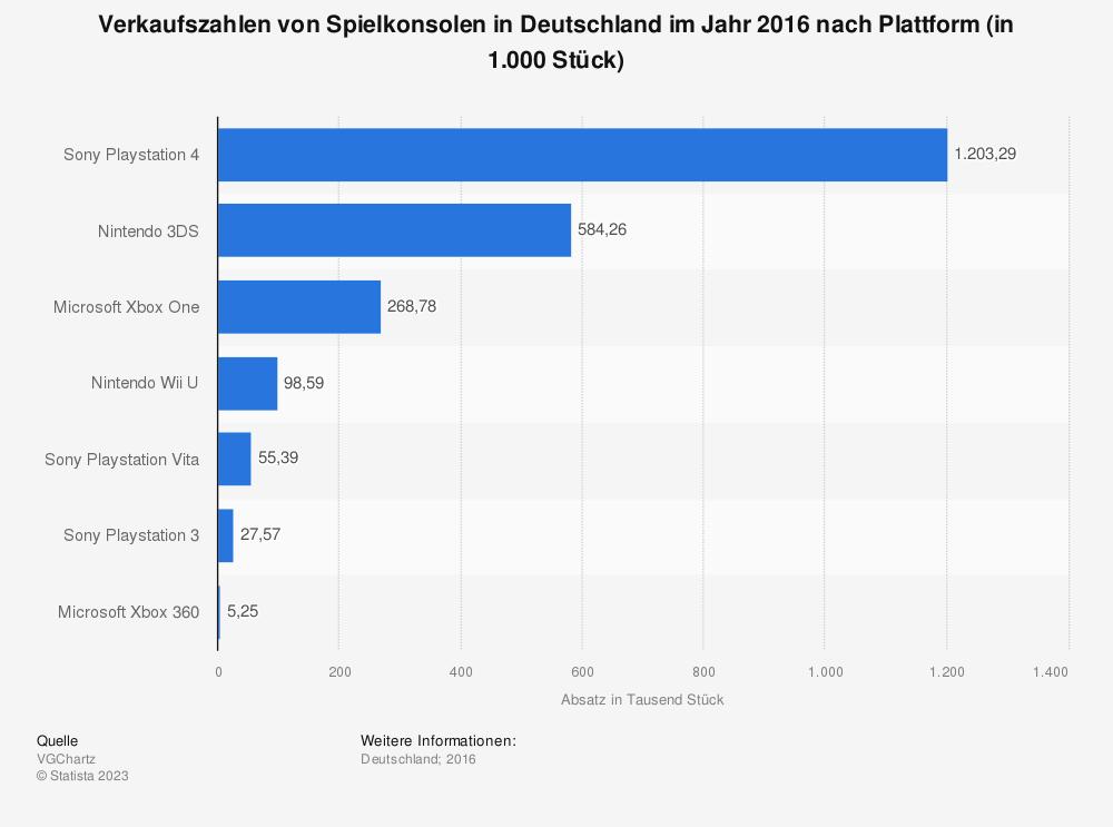 Statistik: Verkaufszahlen von Spielkonsolen in Deutschland im Jahr 2016 nach Plattform (in 1.000 Stück) | Statista