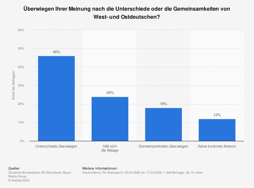 Statistik: Überwiegen Ihrer Meinung nach die Unterschiede oder die Gemeinsamkeiten von West- und Ostdeutschen? | Statista