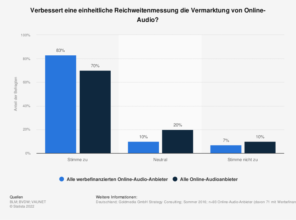 Statistik: Verbessert eine einheitliche Reichweitenmessung die Vermarktung von Online-Audio? | Statista