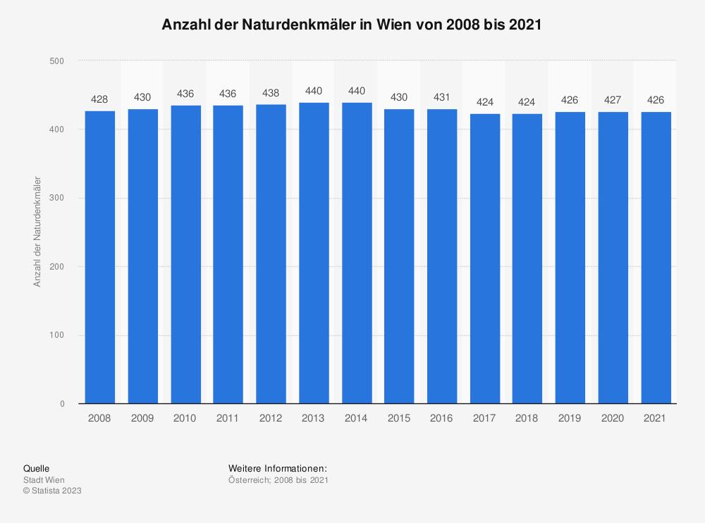 Statistik: Anzahl der Naturdenkmäler in Wien von 2007 bis 2017 | Statista