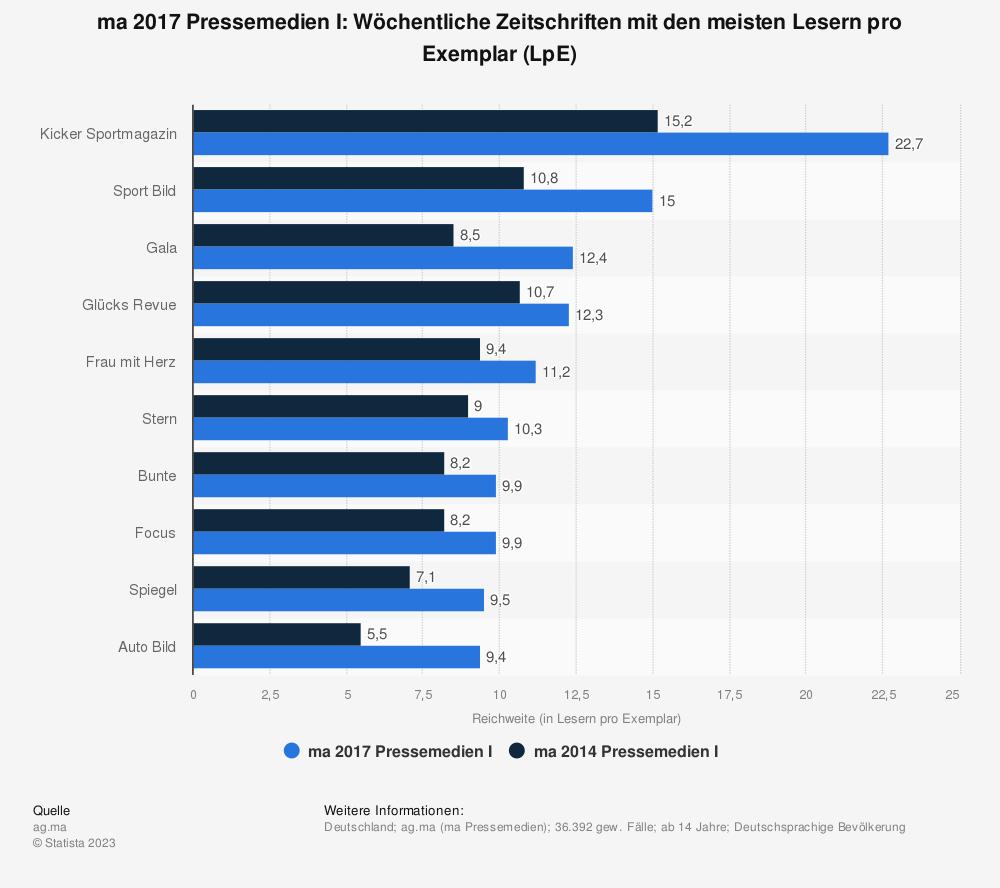 Statistik: ma 2017 Pressemedien I: Wöchentliche Zeitschriften mit den meisten Lesern pro Exemplar (LpE) | Statista