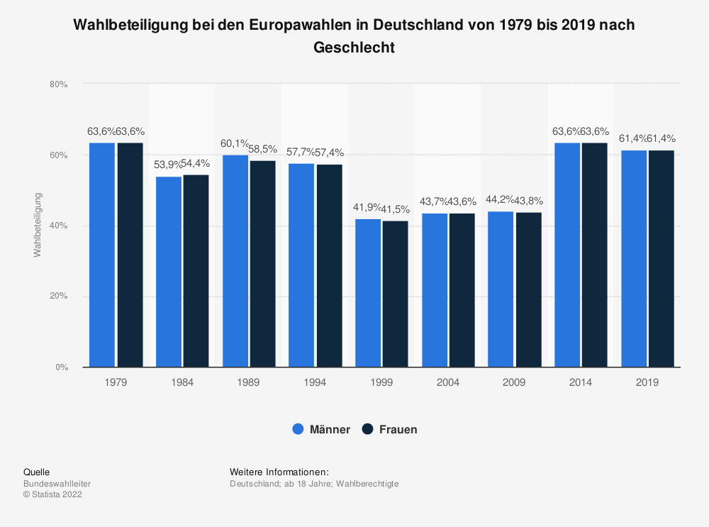 Statistik: Wahlbeteiligung bei den Europawahlen in Deutschland von 1979 bis 2009 nach Geschlecht | Statista
