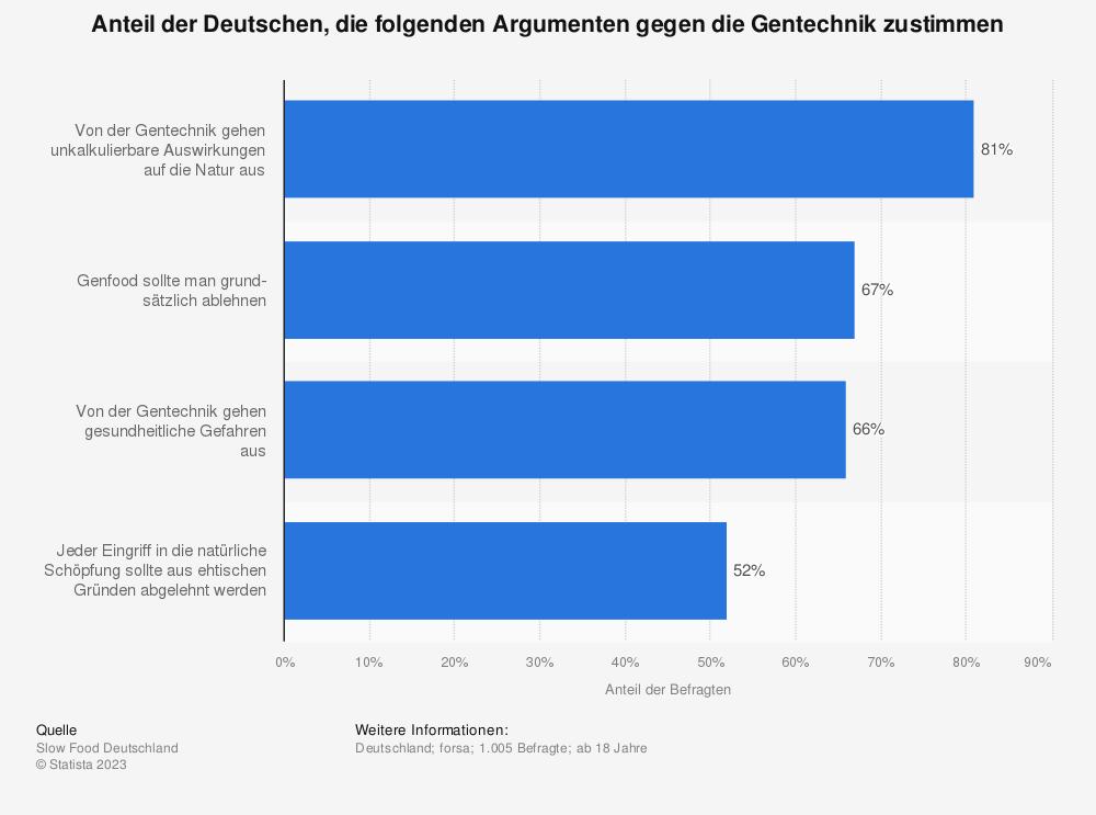 Statistik: Anteil der Deutschen, die folgenden Argumenten gegen die Gentechnik zustimmen | Statista