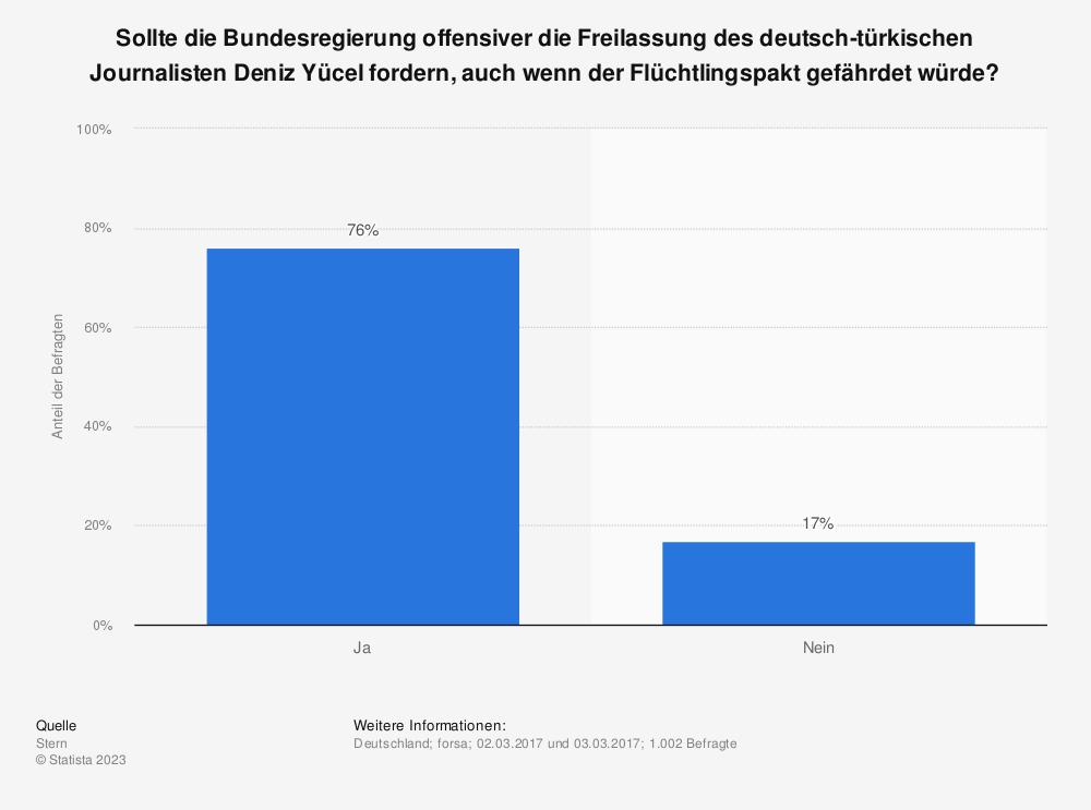 Statistik: Sollte die Bundesregierung offensiver die Freilassung des deutsch-türkischen Journalisten Deniz Yücel fordern, auch wenn der Flüchtlingspakt gefährdet würde? | Statista