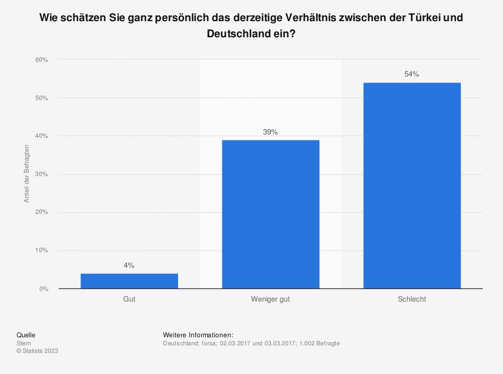 Statistik: Wie schätzen Sie ganz persönlich das derzeitige Verhältnis zwischen der Türkei und Deutschland ein? | Statista