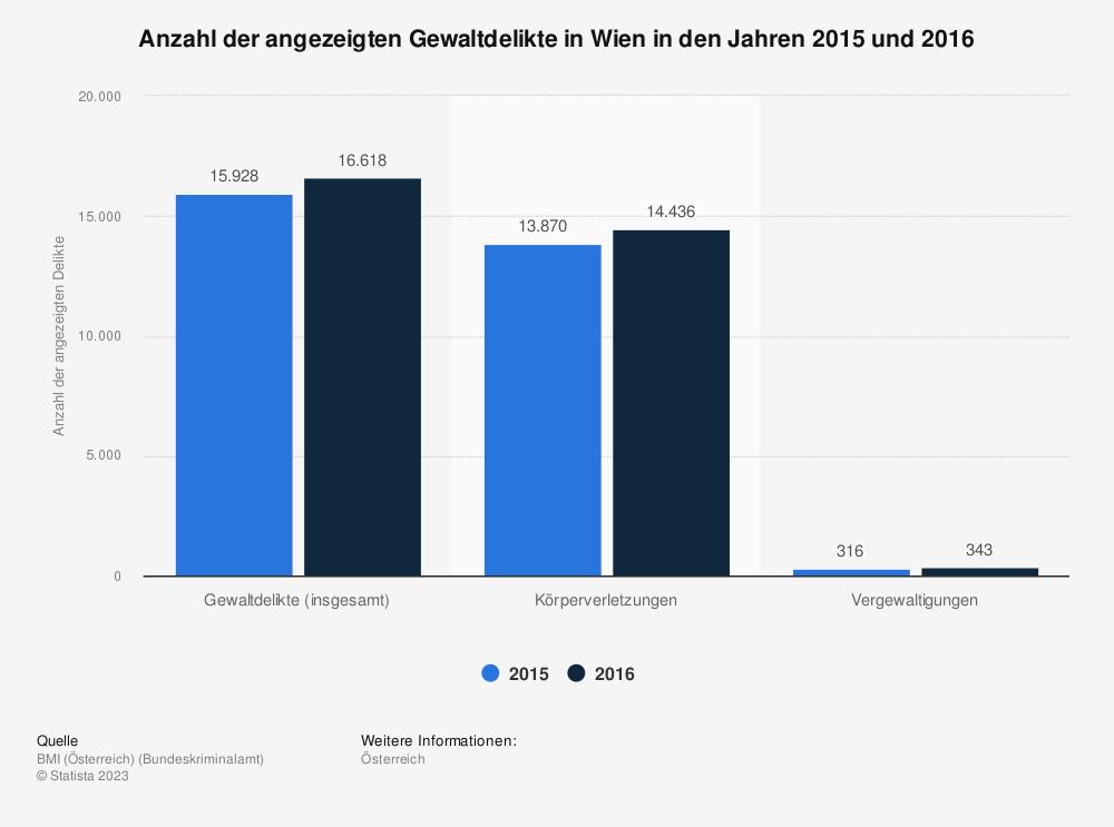 Statistik: Anzahl der angezeigten Gewaltdelikte in Wien in den Jahren 2015 und 2016   Statista