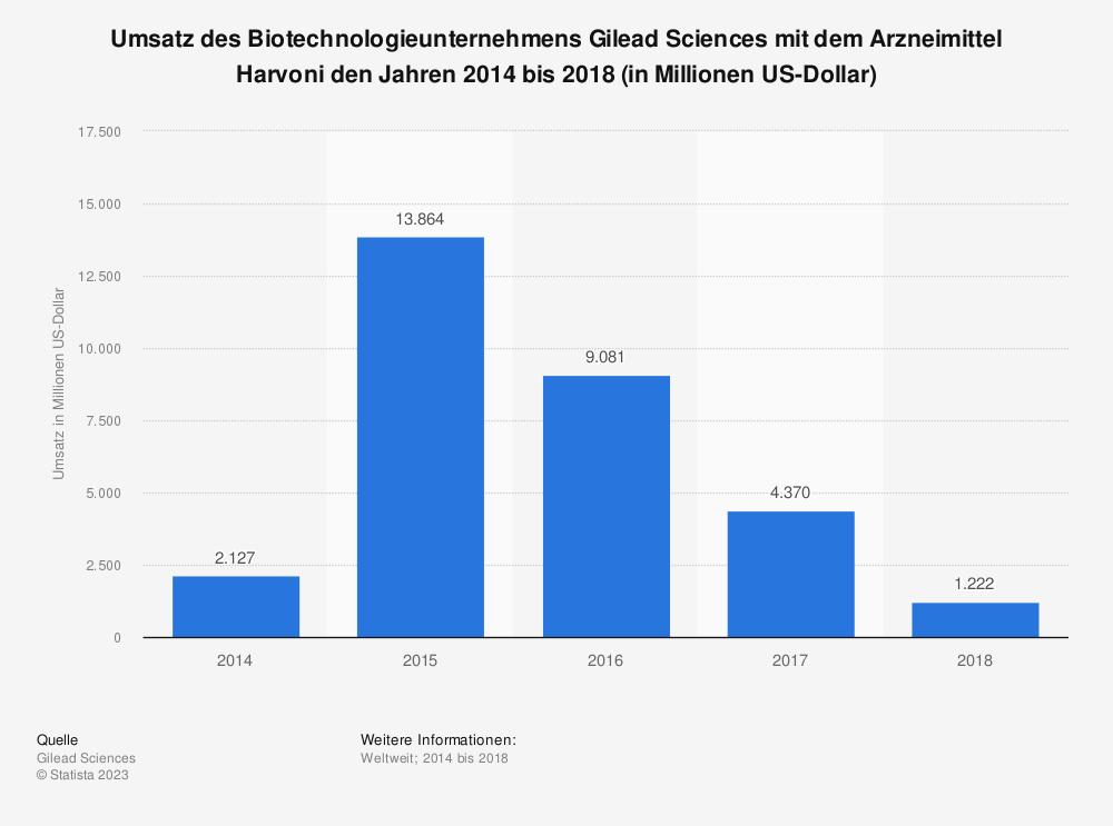 Statistik: Umsatz des Biotechnologieunternehmens Gilead Sciences mit dem Arzneimittel Harvoni den Jahren 2014 bis 2018 (in Millionen US-Dollar) | Statista
