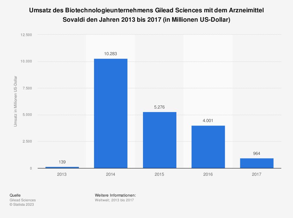 Statistik: Umsatz des Biotechnologieunternehmens Gilead Sciences mit dem Arzneimittel Sovaldi den Jahren 2013 bis 2017 (in Millionen US-Dollar) | Statista