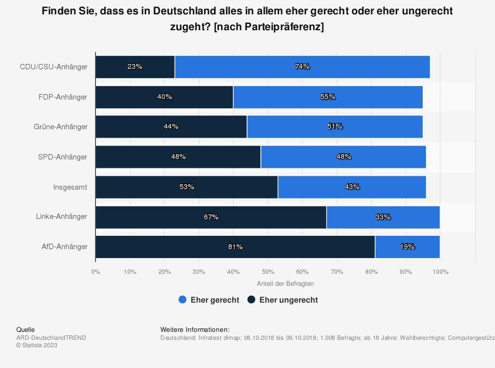Statistik: Finden Sie, dass es in Deutschland alles in allem eher gerecht oder eher ungerecht zugeht? [nach Parteipräferenz] | Statista