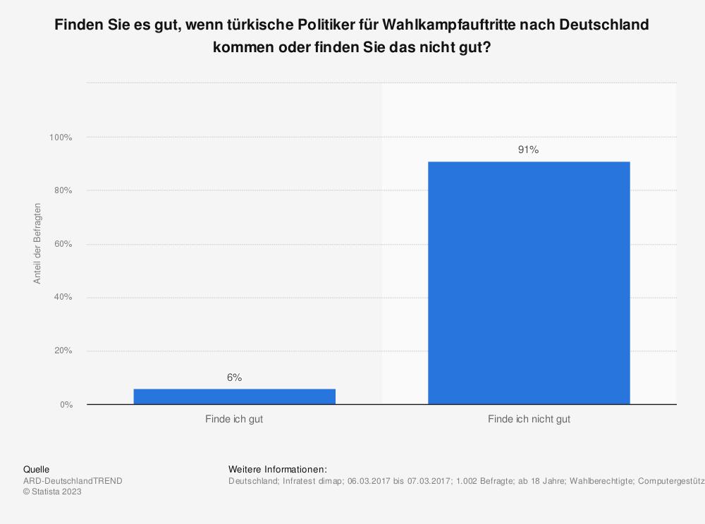 Statistik: Finden Sie es gut, wenn türkische Politiker für Wahlkampfauftritte nach Deutschland kommen oder finden Sie das nicht gut? | Statista