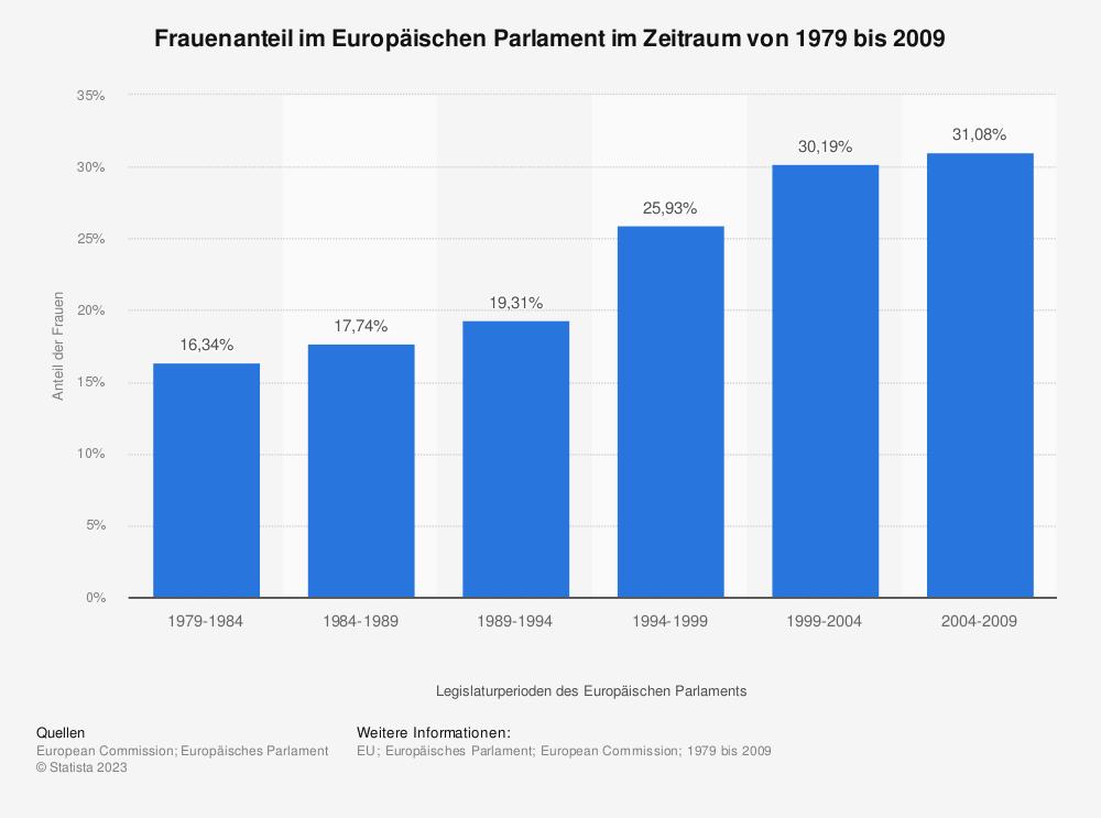 Statistik: Frauenanteil im Europäischen Parlament im Zeitraum von 1979 bis 2009 | Statista