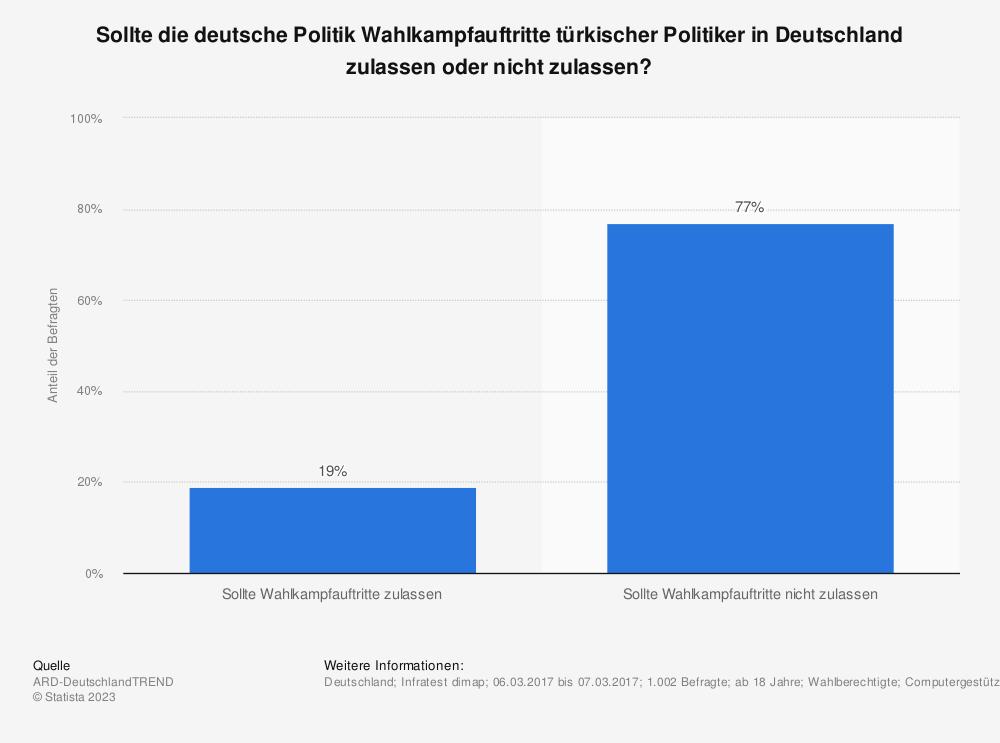 Statistik: Sollte die deutsche Politik Wahlkampfauftritte türkischer Politiker in Deutschland zulassen oder nicht zulassen? | Statista