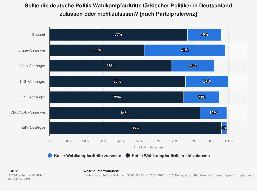 Statistik: Sollte die deutsche Politik Wahlkampfauftritte türkischer Politiker in Deutschland zulassen oder nicht zulassen? [nach Parteipräferenz] | Statista