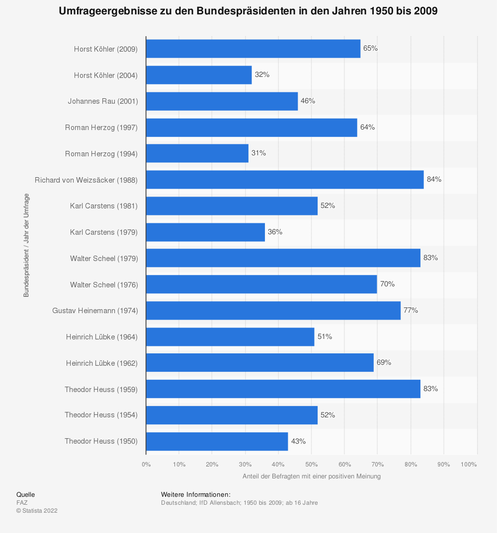 Statistik: Umfrageergebnisse zu den Bundespräsidenten in den Jahren 1950 bis 2009 | Statista