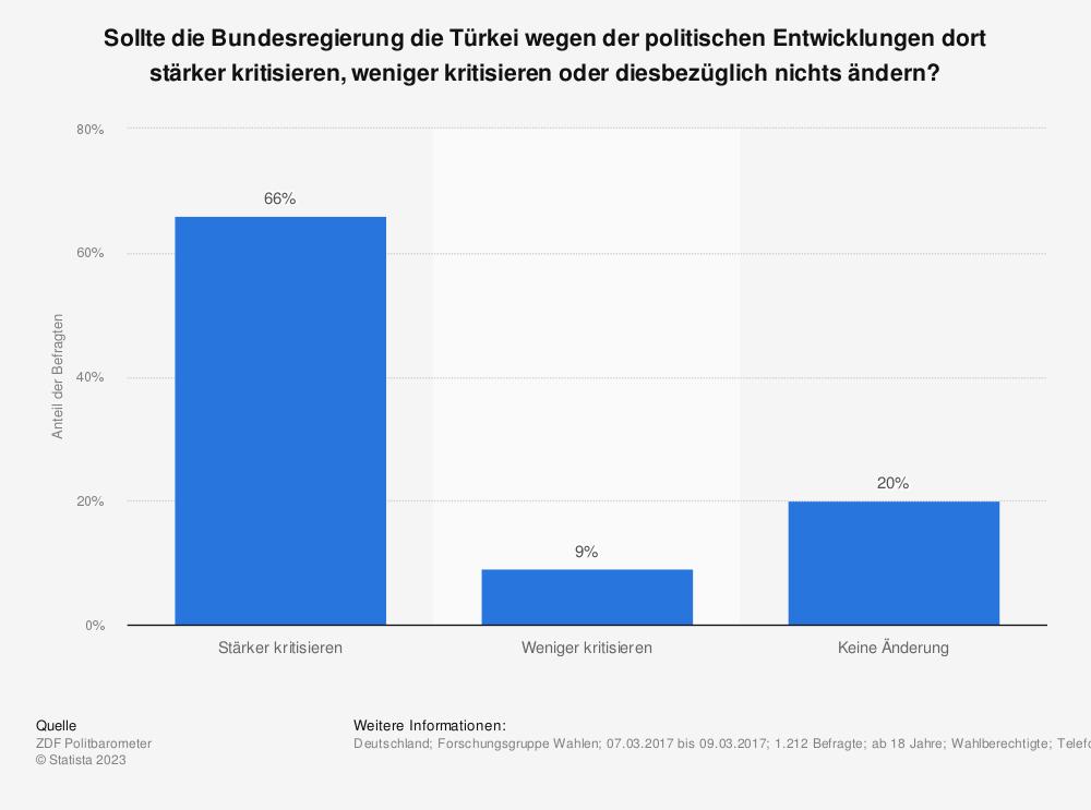 Statistik: Sollte die Bundesregierung die Türkei wegen der politischen Entwicklungen dort stärker kritisieren, weniger kritisieren oder diesbezüglich nichts ändern? | Statista