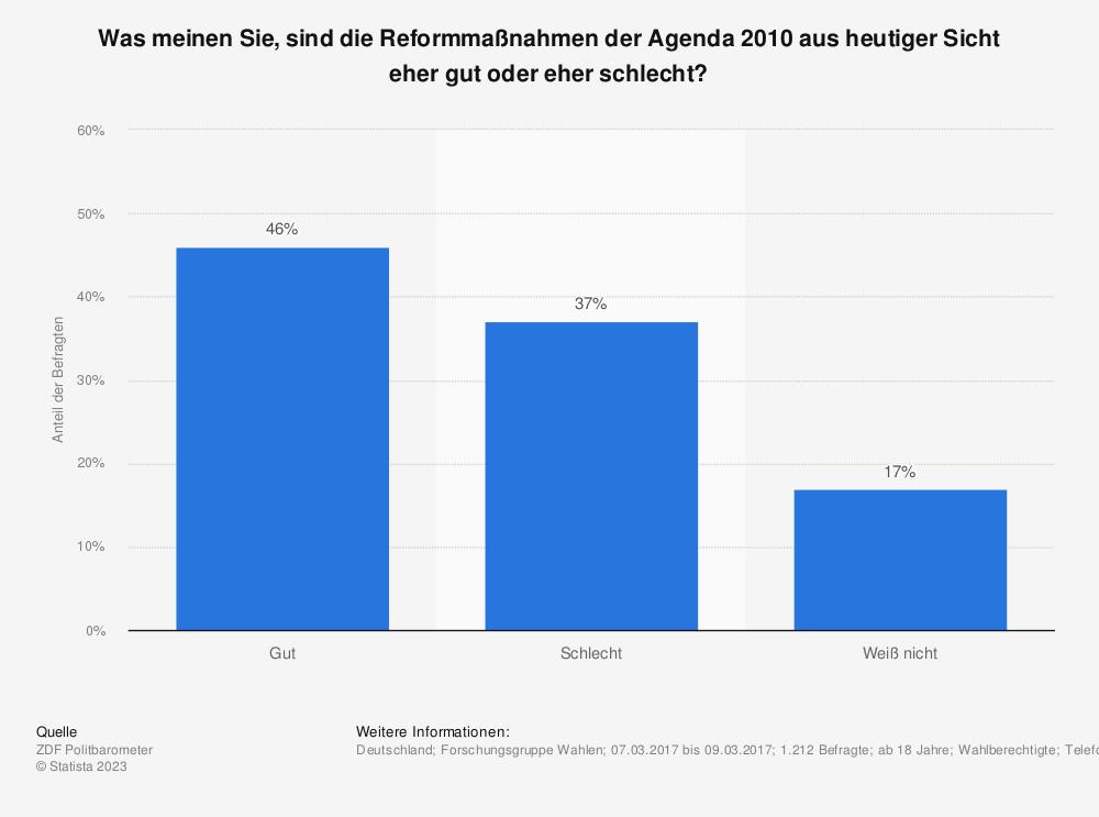 Statistik: Was meinen Sie, sind die Reformmaßnahmen der Agenda 2010 aus heutiger Sicht eher gut oder eher schlecht? | Statista