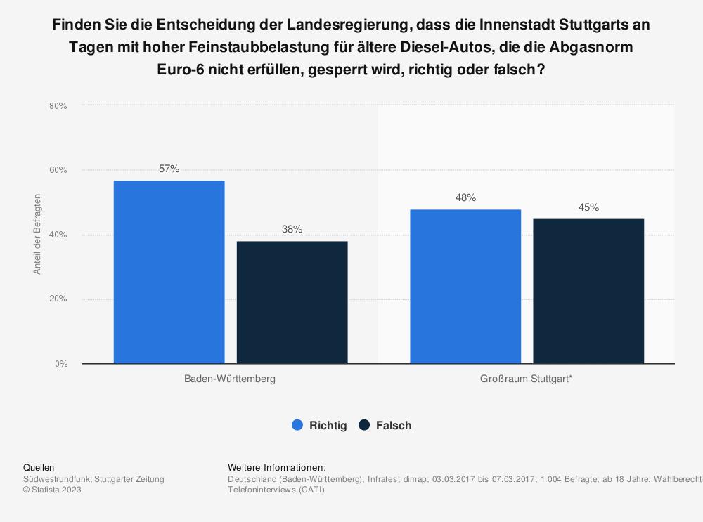 Statistik: Finden Sie die Entscheidung der Landesregierung, dass die Innenstadt Stuttgarts an Tagen mit hoher Feinstaubbelastung für ältere Diesel-Autos, die die Abgasnorm Euro-6 nicht erfüllen, gesperrt wird, richtig oder falsch? | Statista