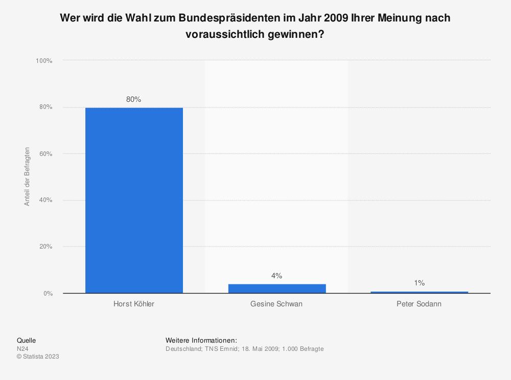 Statistik: Wer wird die Wahl zum Bundespräsidenten im Jahr 2009 Ihrer Meinung nach voraussichtlich gewinnen? | Statista