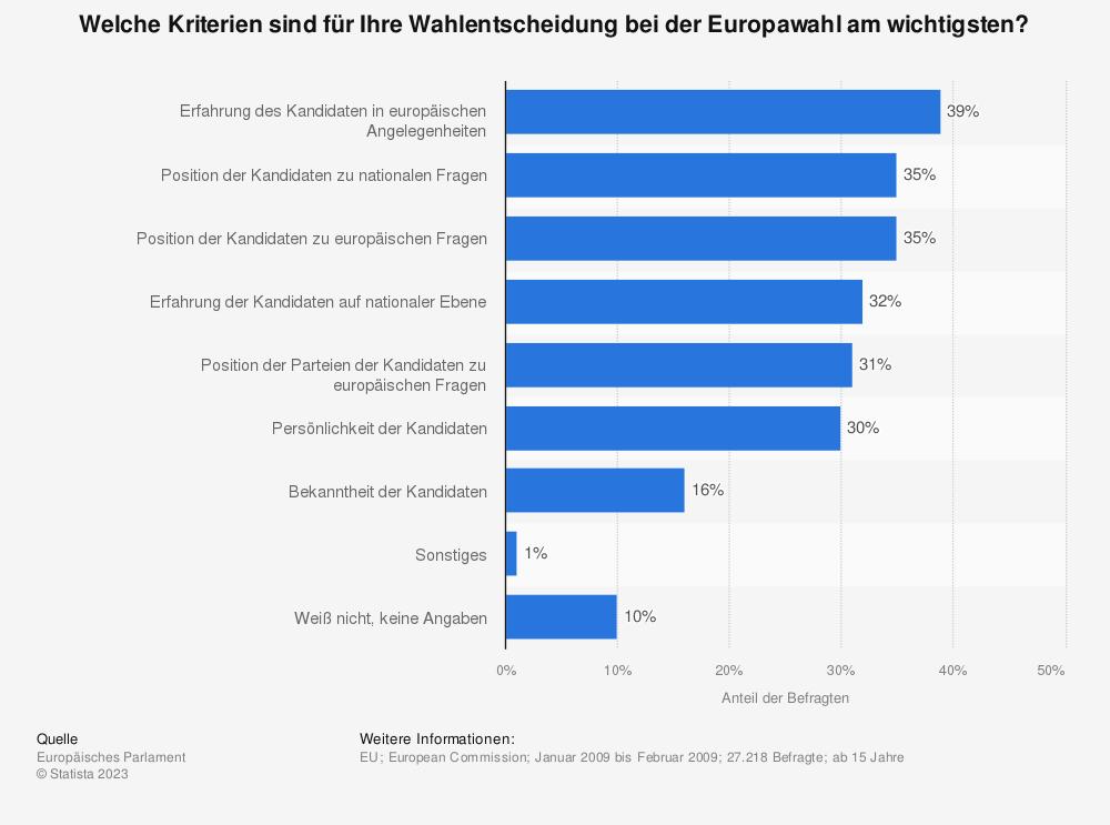 Statistik: Welche Kriterien sind für Ihre Wahlentscheidung bei der Europawahl am wichtigsten? | Statista