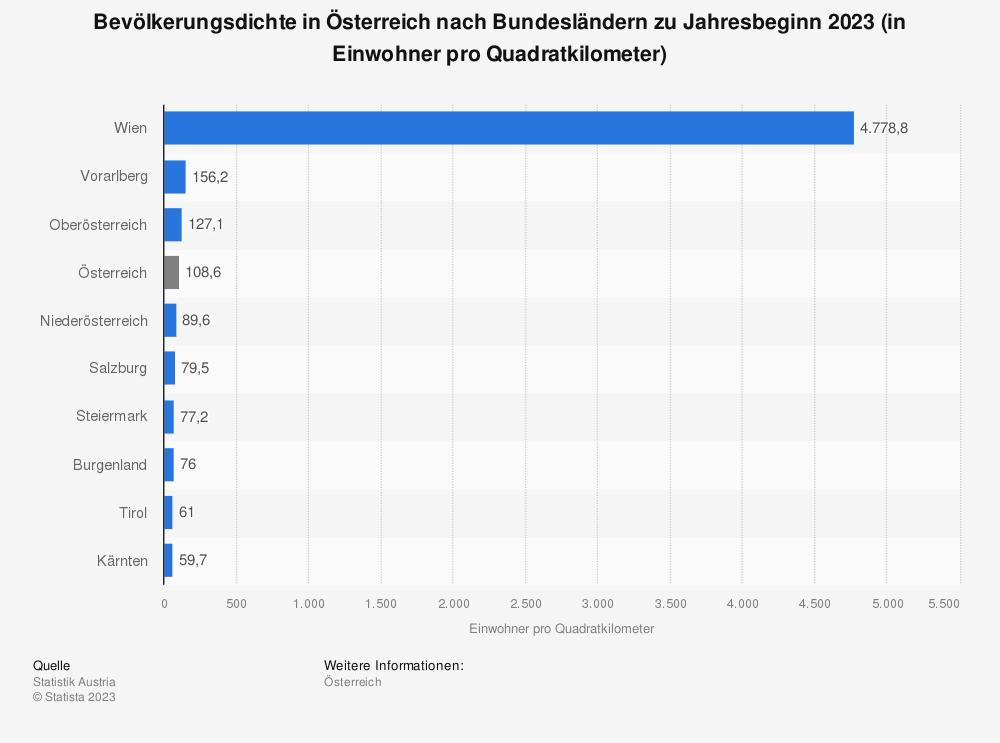 österreich Bevölkerungsdichte Nach Bundesländern 2019 Statistik