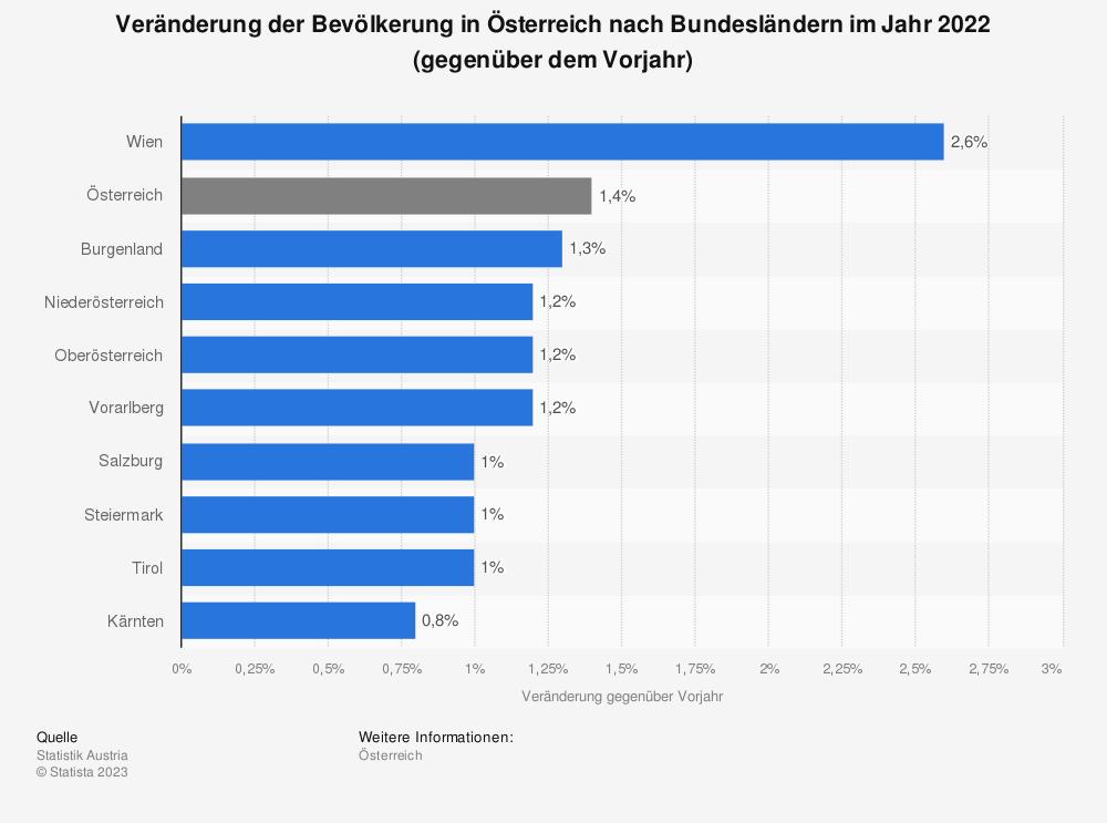 Statistik: Veränderung der Bevölkerung in Österreich nach Bundesländern im Jahr 2017 (gegenüber dem Vorjahr) | Statista