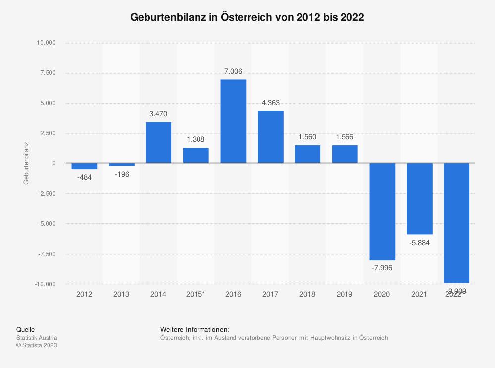 Statistik: Geburtenbilanz in Österreich von 2010 bis 2020 | Statista