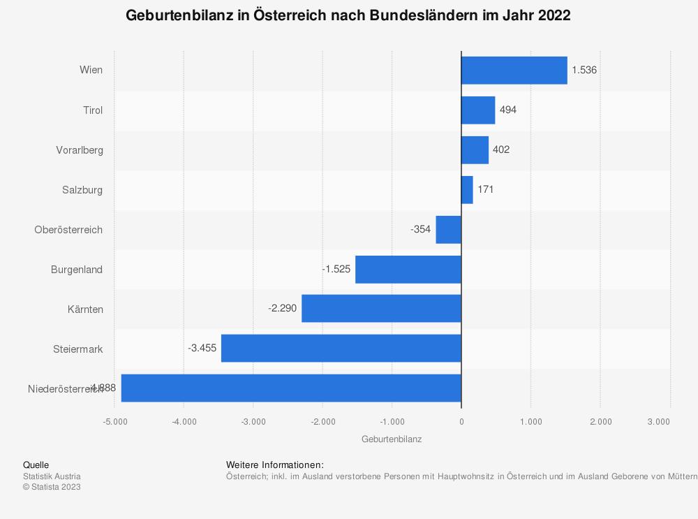 Statistik: Geburtenbilanz in Österreich nach Bundesländern im Jahr 2018 | Statista