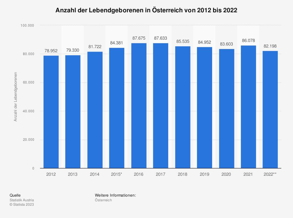 Statistik: Anzahl der Lebendgeborenen in Österreich von 2006 bis 2016   Statista