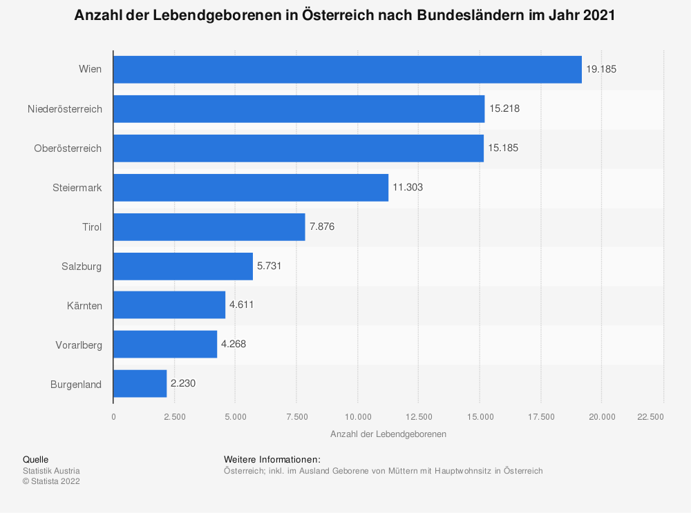 Statistik: Anzahl der Lebendgeborenen in Österreich nach Bundesländern im Jahr 2016 | Statista