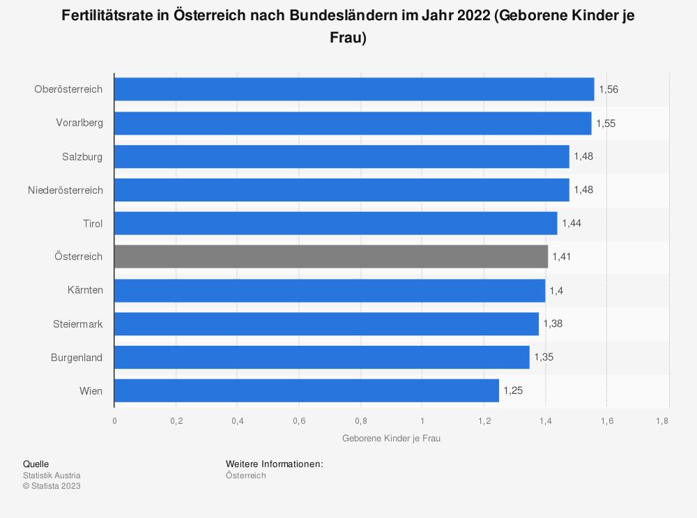 Statistik: Fertilitätsrate in Österreich nach Bundesländern im Jahr 2016 (Geborene Kinder je Frau) | Statista