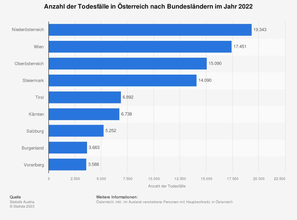 Statistik: Anzahl der Todesfälle in Österreich nach Bundesländern im Jahr 2017 | Statista