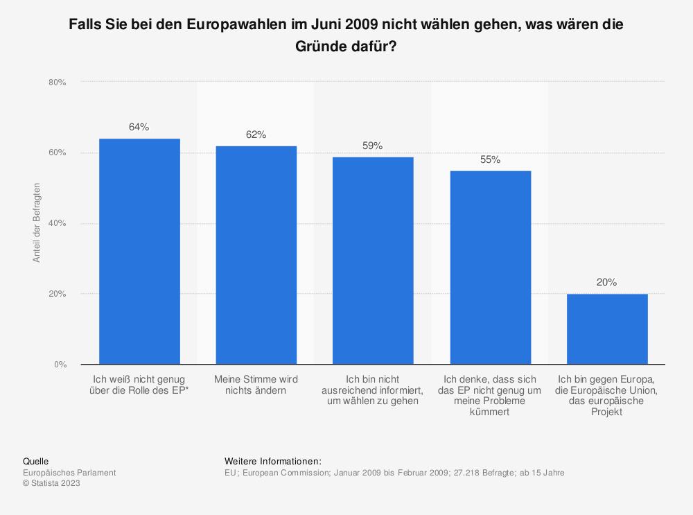 Statistik: Falls Sie bei den Europawahlen im Juni 2009 nicht wählen gehen, was wären die Gründe dafür?  | Statista