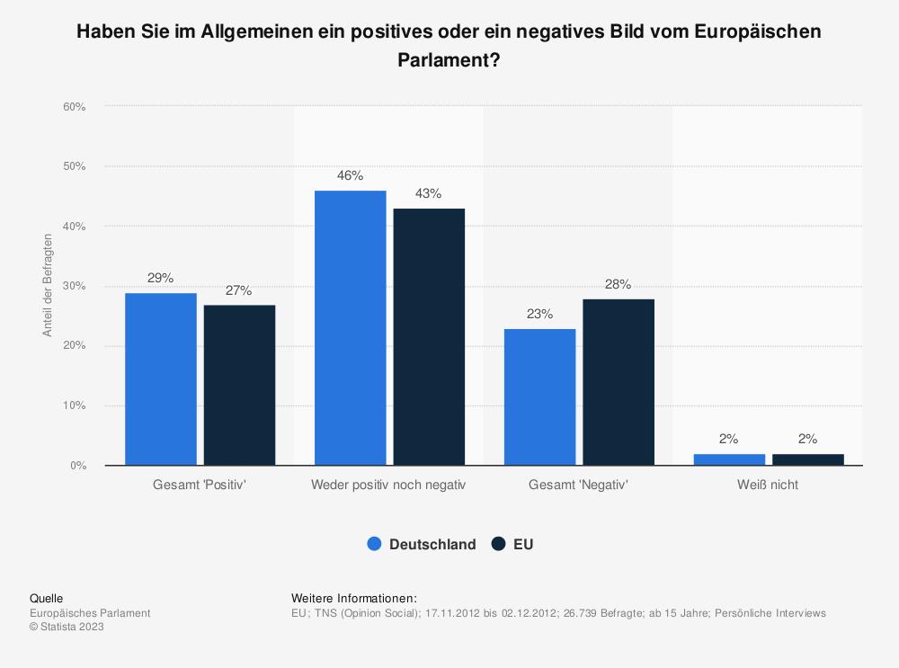 Statistik: Haben Sie im Allgemeinen ein positives oder ein negatives Bild vom Europäischen Parlament?   Statista