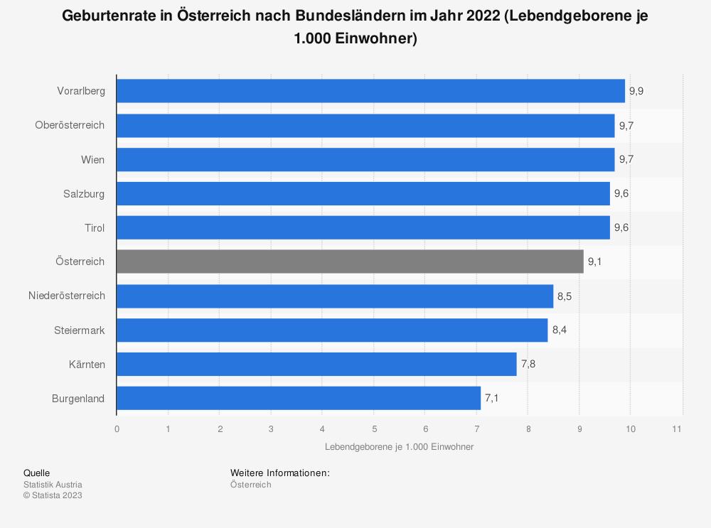 Statistik: Geburtenrate in Österreich nach Bundesländern im Jahr 2016 (Lebendgeborene je 1.000 Einwohner) | Statista