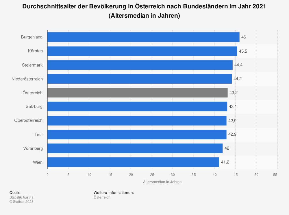 Statistik: Durchschnittsalter der Bevölkerung in Österreich nach Bundesländern im Jahr 2019 (Altersmedian in Jahren) | Statista
