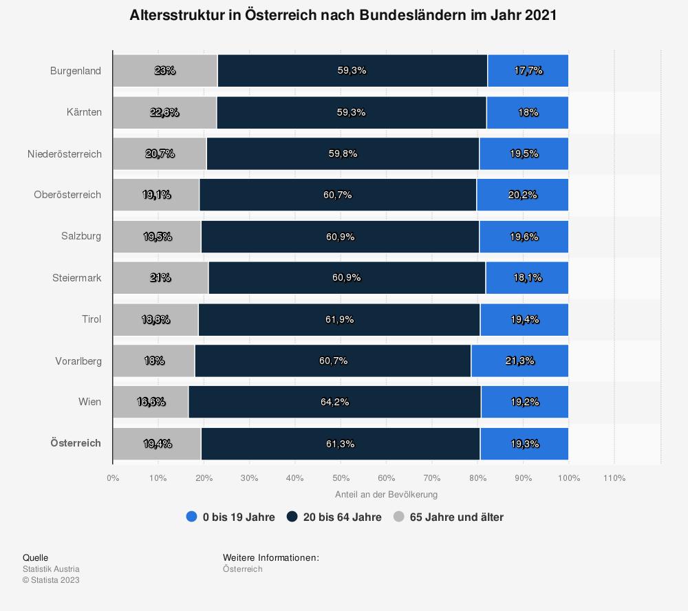 Statistik: Altersstruktur in Österreich nach Bundesländern im Jahr 2019 | Statista