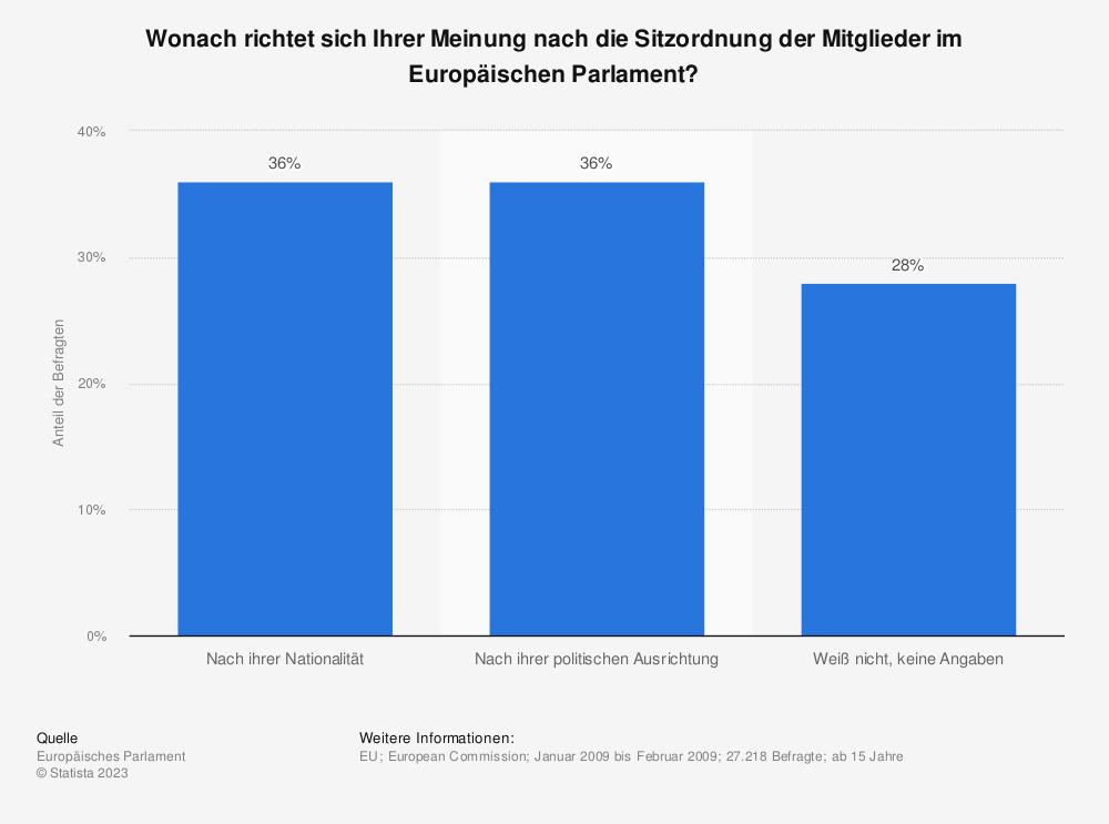 Statistik: Wonach richtet sich Ihrer Meinung nach die Sitzordnung der Mitglieder im Europäischen Parlament?  | Statista