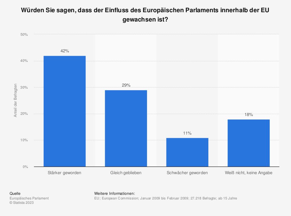 Statistik: Würden Sie sagen, dass der Einfluss des Europäischen Parlaments innerhalb der EU gewachsen ist? | Statista