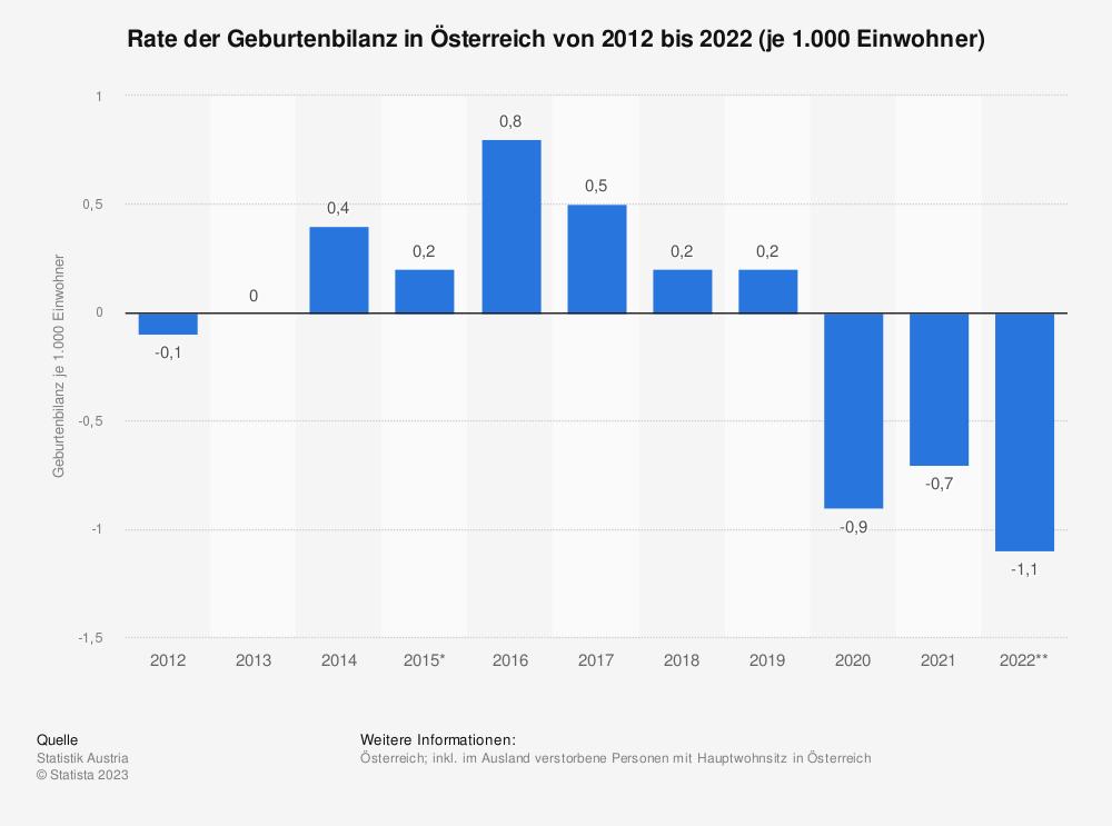 Statistik: Rate der Geburtenbilanz in Österreich von 2006 bis 2016 (je 1.000 Einwohner) | Statista
