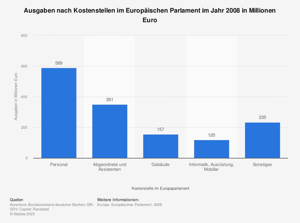 Statistik: Ausgaben nach Kostenstellen im Europäischen Parlament im Jahr 2008 in Millionen Euro | Statista