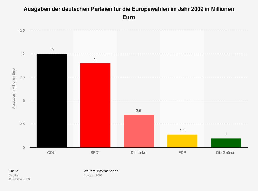 Statistik: Ausgaben der deutschen Parteien für die Europawahlen im Jahr 2009 in Millionen Euro | Statista