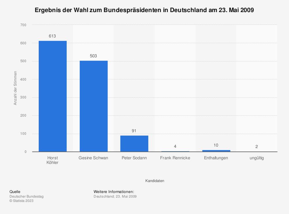 Statistik: Ergebnis der Wahl zum Bundespräsidenten in Deutschland am 23. Mai 2009 | Statista