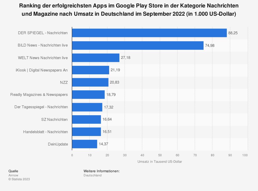 Statistik: Ranking der erfolgreichsten Apps im Google Play Store in der Kategorie Nachrichten und Magazine nach Umsatz in Deutschland im August 2019 (in 1.000 US-Dollar) | Statista