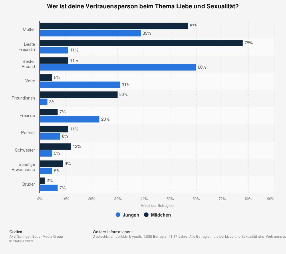Statistik: Wer ist deine Vertrauensperson beim Thema Liebe und Sexualität? | Statista