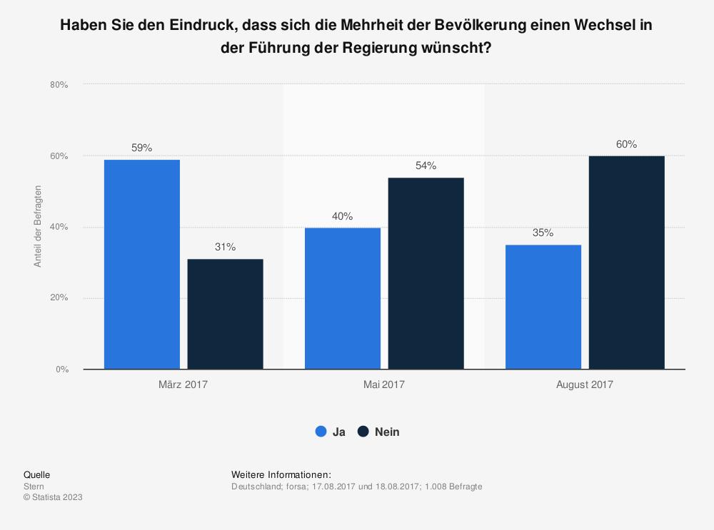 Statistik: Haben Sie den Eindruck, dass sich die Mehrheit der Bevölkerung einen Wechsel in der Führung der Regierung wünscht? | Statista