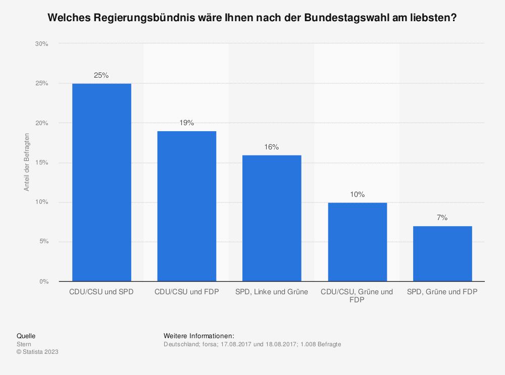 Statistik: Welches Regierungsbündnis wäre Ihnen nach der Bundestagswahl am liebsten? | Statista
